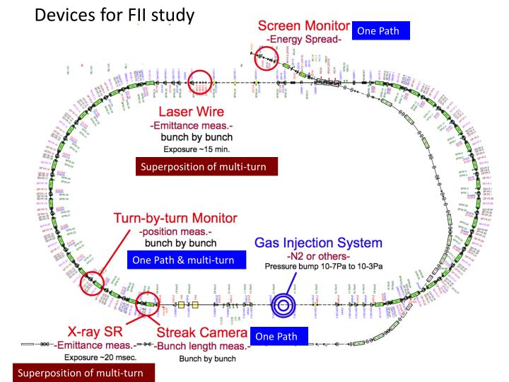 Devices for FII study