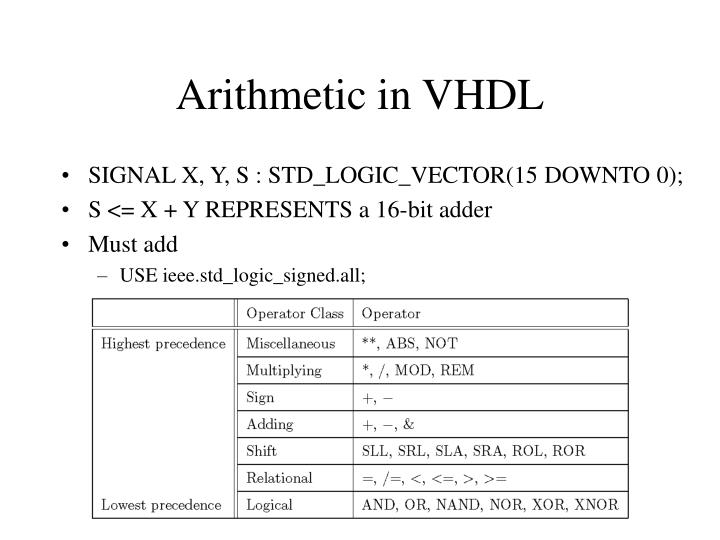 Arithmetic in VHDL
