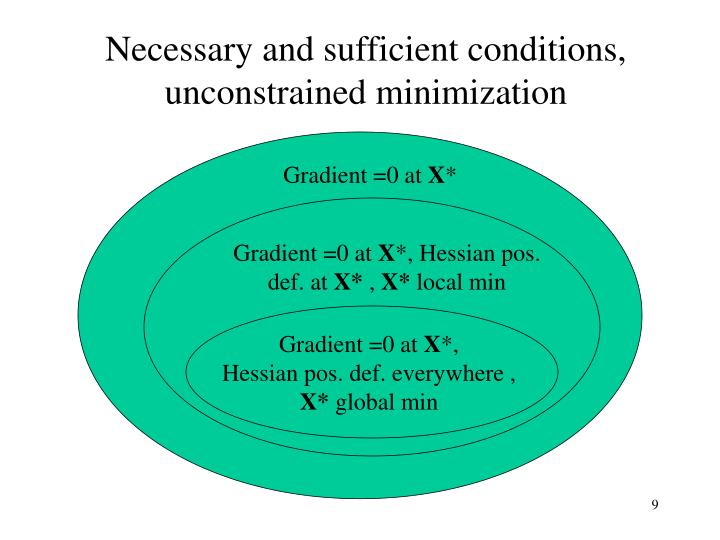 Necessary and sufficient conditions, unconstrained minimization