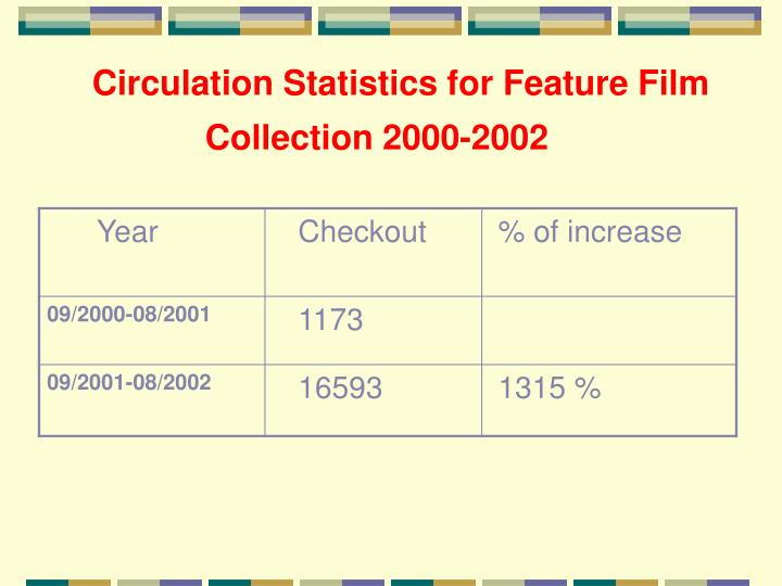 Circulation Statistics for Feature Film Collection 2000-2002