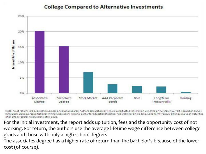 For the initial investment, the report adds up tuition, fees and the opportunity cost of not working. For return, the authors use the average lifetime wage difference between college grads and those with only a high-school degree.