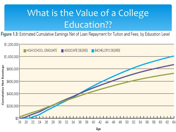 What is the Value of a College Education??