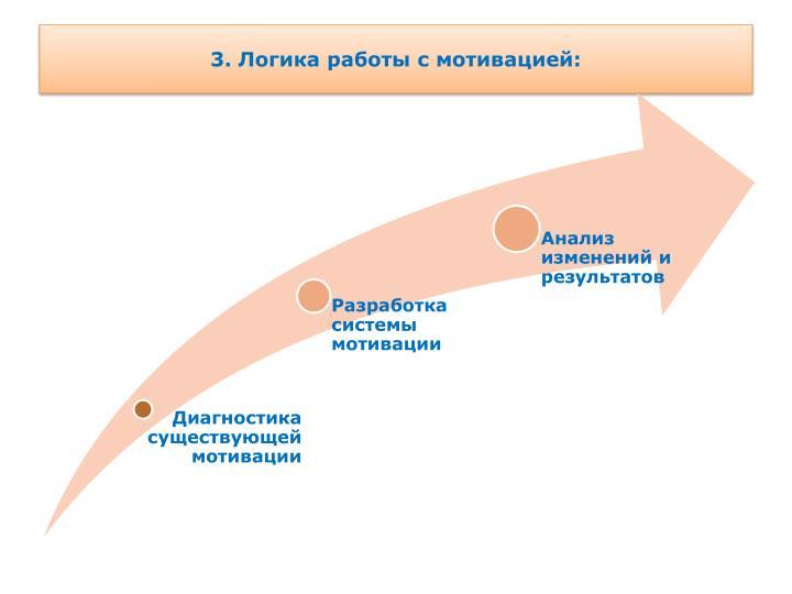 3. Логика