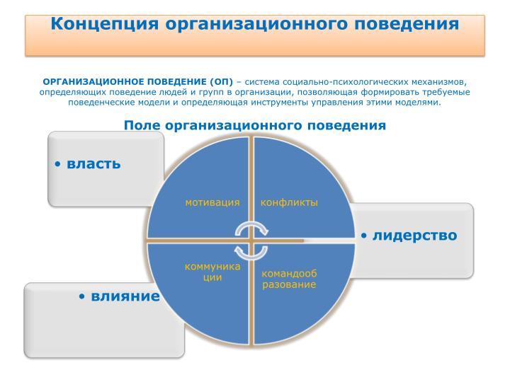 Концепция организационного поведения
