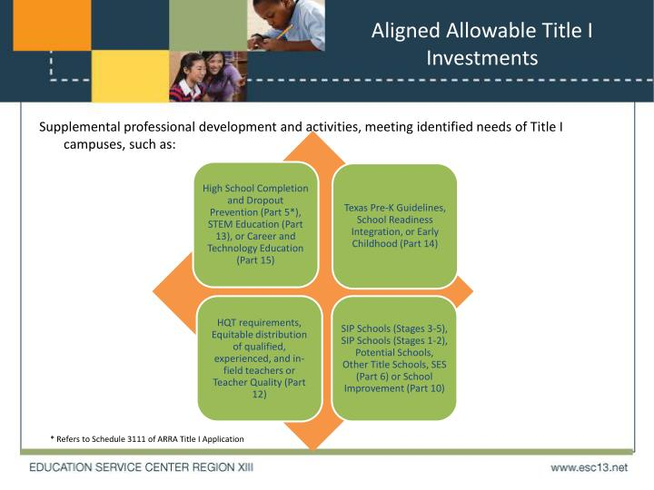 Aligned Allowable Title I Investments
