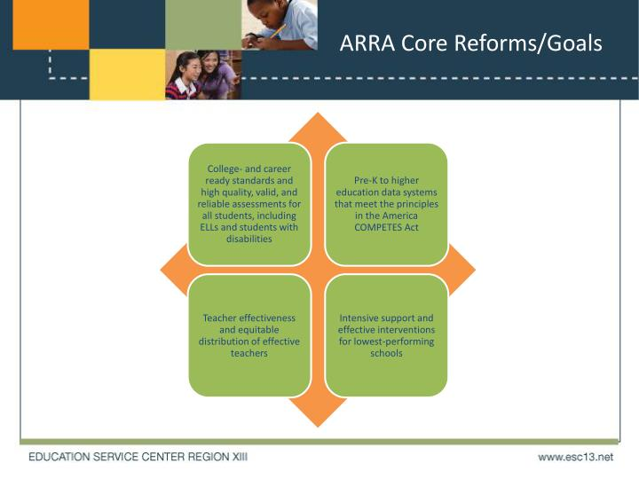 ARRA Core Reforms/Goals