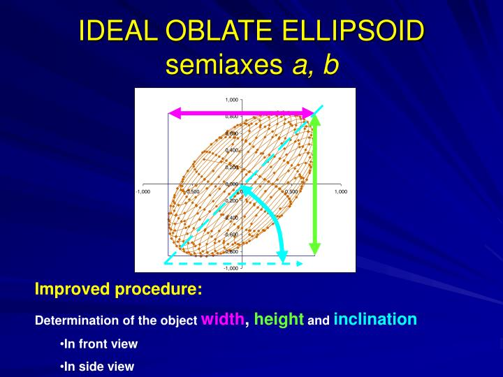 IDEAL OBLATE ELLIPSOID