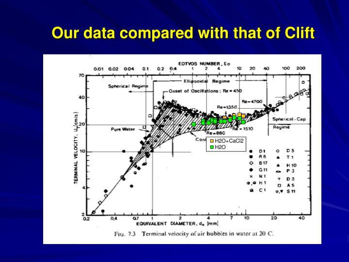 Our data compared with that of Clift