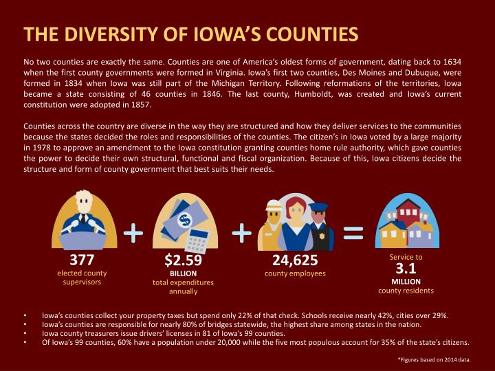 THE DIVERSITY OF IOWA'S COUNTIES
