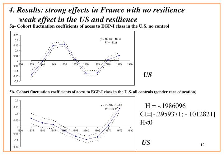 4. Results: strong effects in France with no resilience