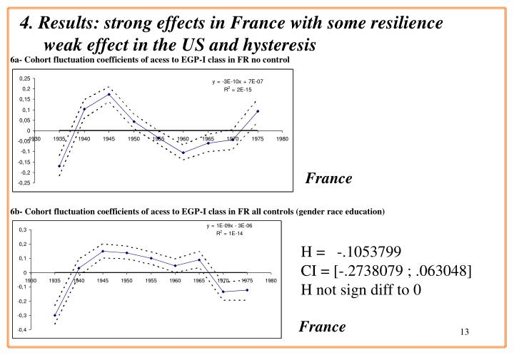 4. Results: strong effects in France with some resilience