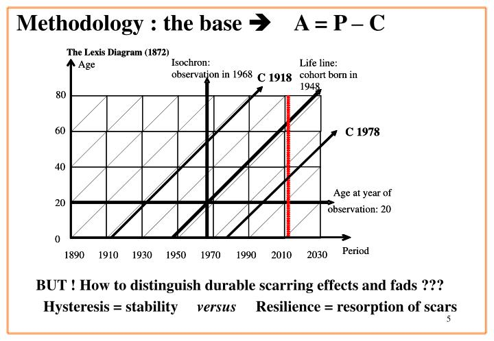 Methodology : the base