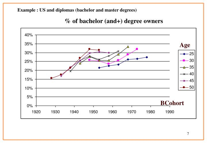 Example : US and diplomas (bachelor and master degrees)