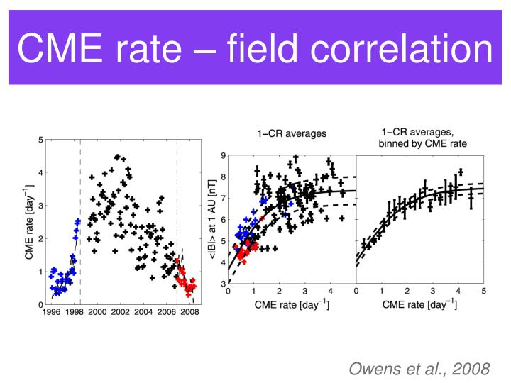 CME rate – field correlation