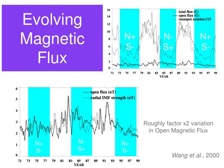Evolving magnetic flux