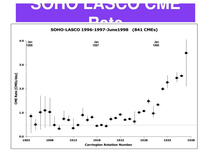 SOHO LASCO CME Rate