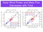 solar wind power and mass flux decreases with time