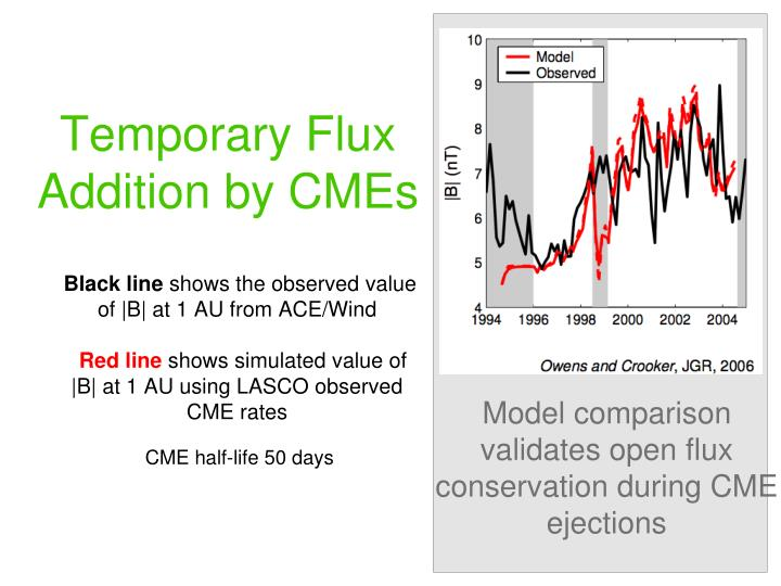 Temporary Flux Addition by CMEs
