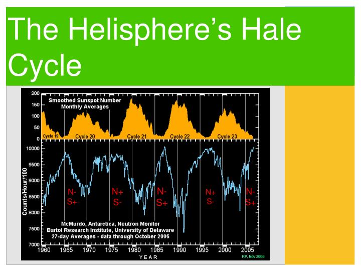 The helisphere s hale cycle