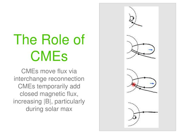 The Role of CMEs