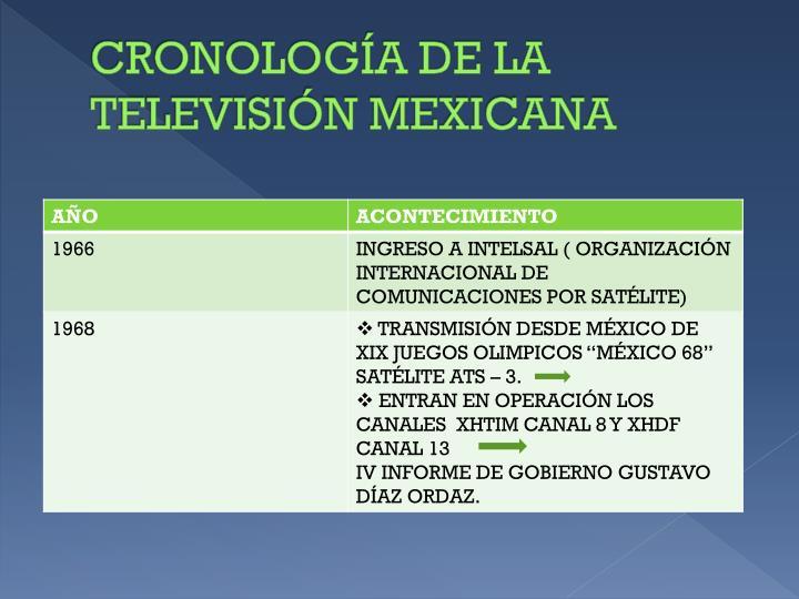 CRONOLOGÍA DE LA TELEVISIÓN MEXICANA