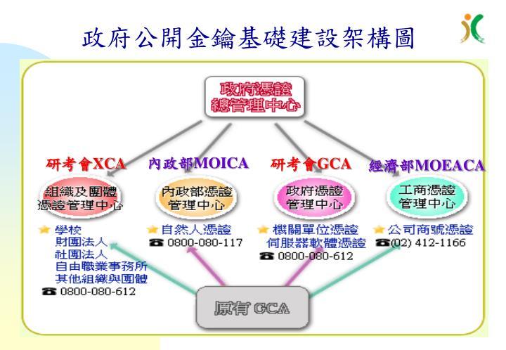 政府公開金鑰基礎建設架構圖