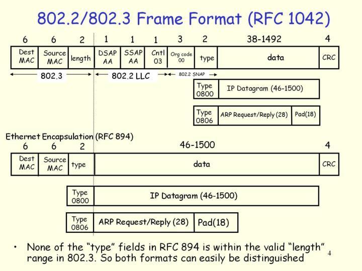 802.2/802.3 Frame Format (RFC 1042)