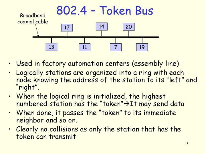 802.4 – Token Bus