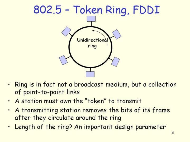 802.5 – Token Ring, FDDI