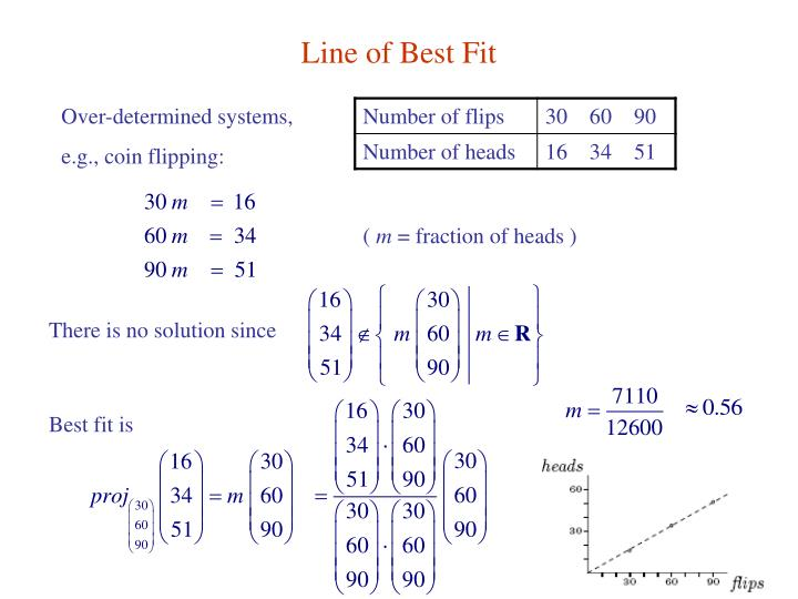 Line of Best Fit