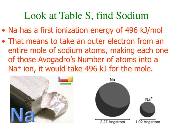 Look at Table S, find Sodium