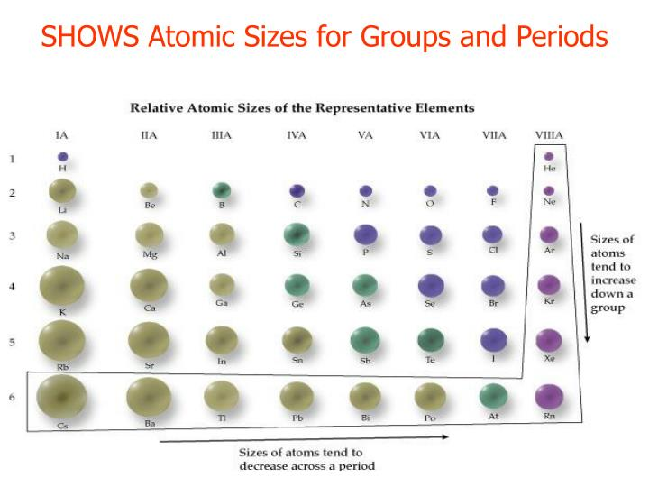 SHOWS Atomic Sizes for Groups and Periods