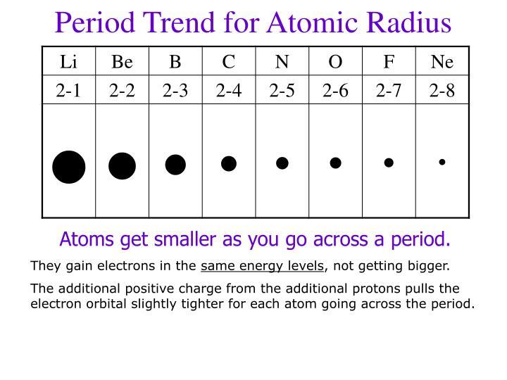 Period Trend for Atomic Radius