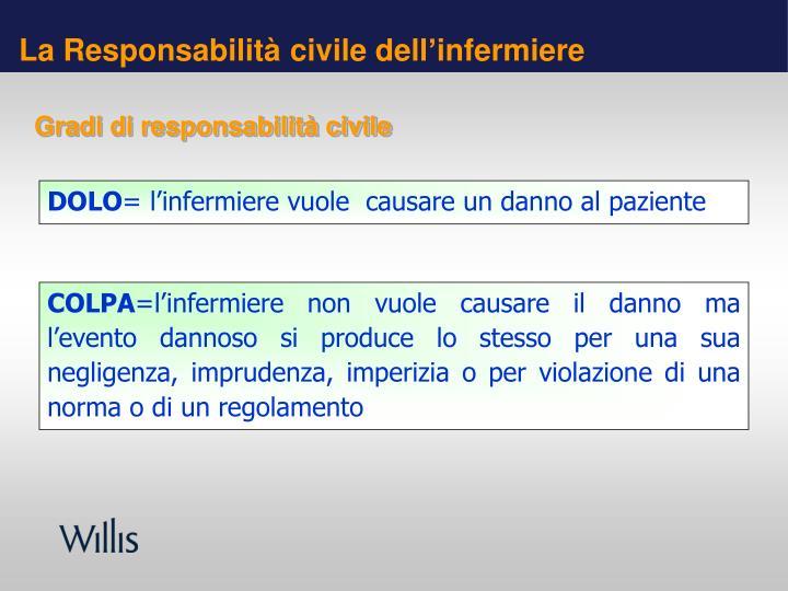 La Responsabilità civile dell'infermiere
