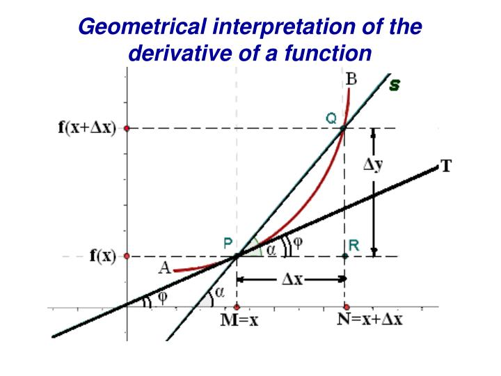 Geometrical interpretation of the derivative of a function