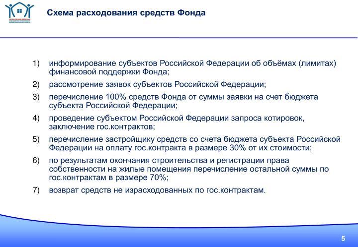 Схема расходования средств Фонда