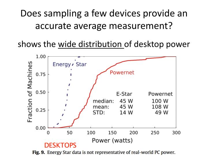 Does sampling a few devices provide an accurate