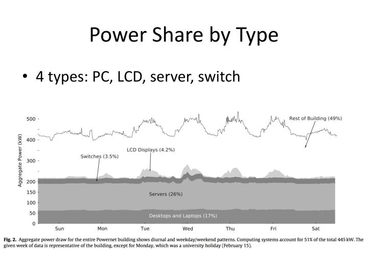 Power Share by Type