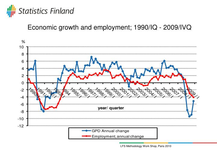 Economic growth and employment; 1990/IQ - 2009/IVQ
