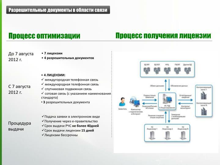 Разрешительные документы в области связи