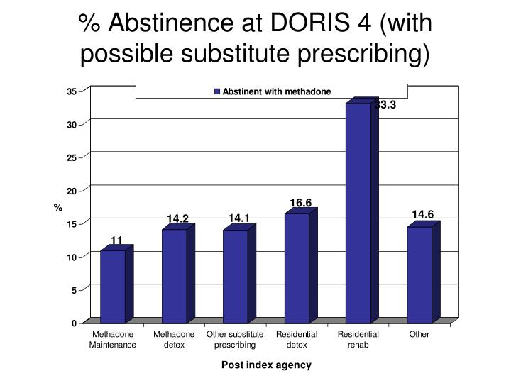% Abstinence at DORIS 4 (with possible substitute prescribing)
