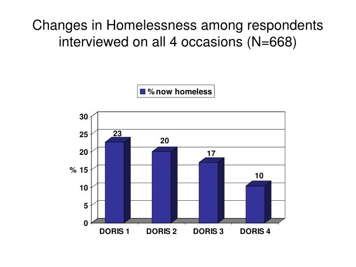 Changes in Homelessness among respondents interviewed on all 4 occasions (N=668)