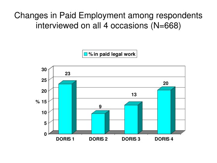 Changes in Paid Employment among respondents interviewed on all 4 occasions (N=668)