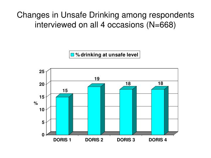 Changes in Unsafe Drinking among respondents interviewed on all 4 occasions (N=668)