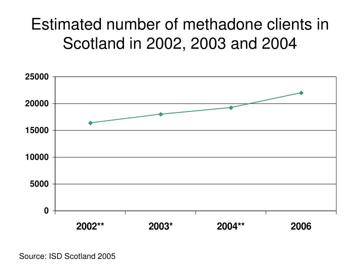 Estimated number of methadone clients in Scotland in 2002, 2003 and 2004