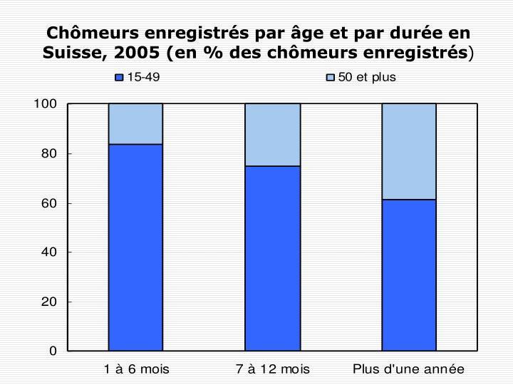 Chômeurs enregistrés par âge et par durée en Suisse, 2005 (en % des chômeurs enregistrés