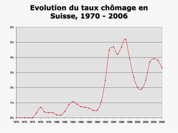 Evolution du taux