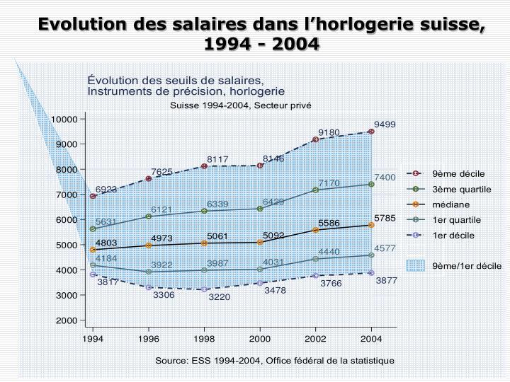 Evolution des salaires dans l'horlogerie suisse, 1994 - 2004