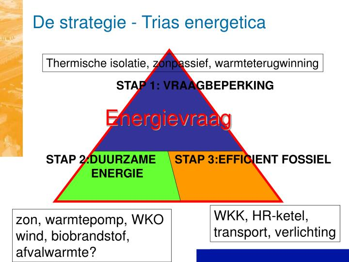 De strategie - Trias energetica