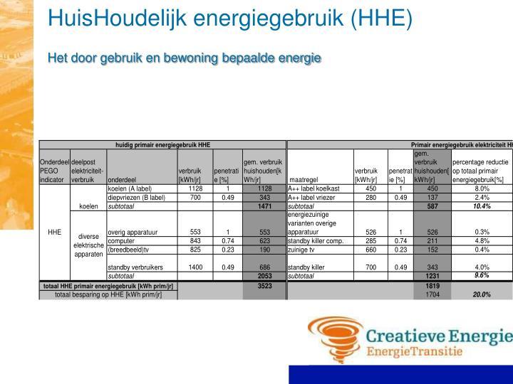 HuisHoudelijk energiegebruik (HHE)